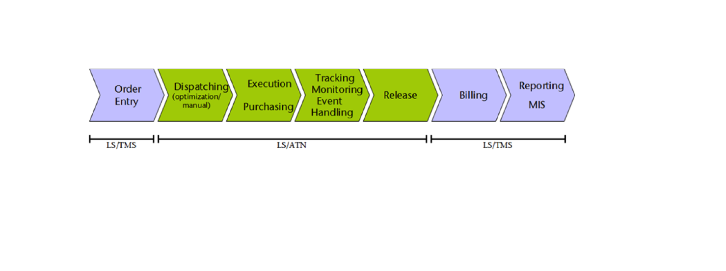The transportation network business process efficiency lower costs - Transportation Management